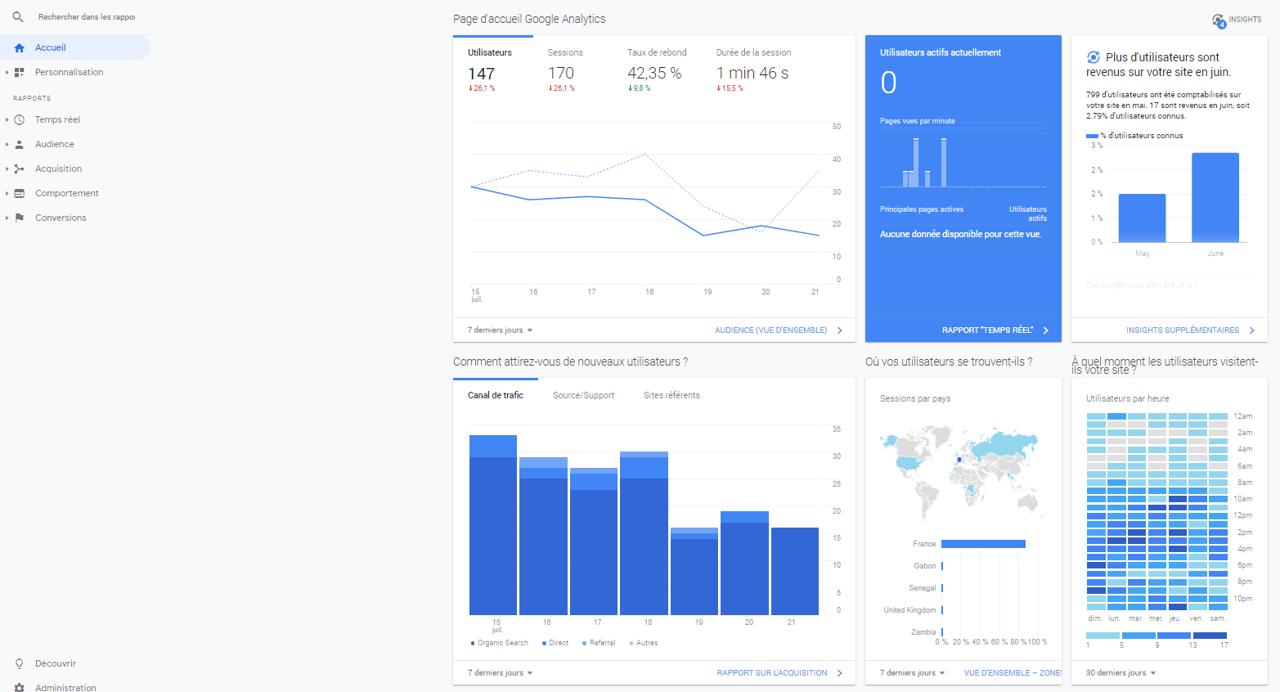 digiCelt est certifiée Google Analytics - exemple de tableau de bord